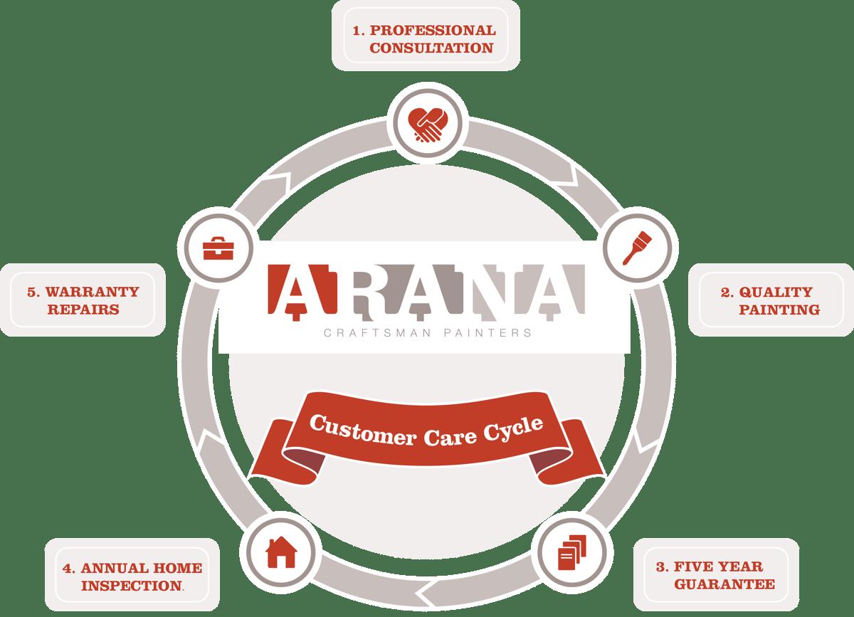 ARANA Customer Care Cycle