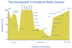 Homeowner's Emotional Roller Coaster Ride
