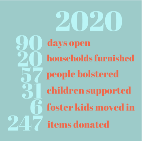 Description of successful donations made through Make It Home supporting foster kids and their families